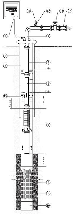 1- насос агрегат, 2- станция управления, 3- электроподводящий кабель, 4 - водоподъемная колона, 5 - обсадная труба, 6...