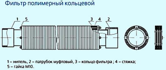 Фильтр полимерный кольцевой