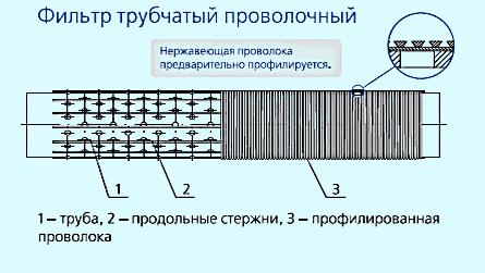 Конструкция проволочных фильтров
