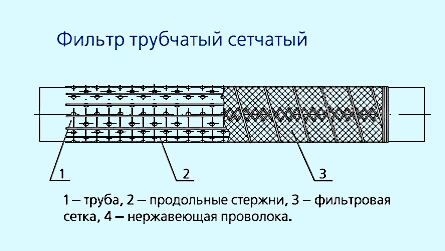 Конструкция сетчатых фильтров